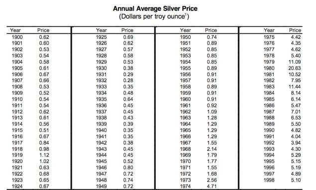 Price Lists Annual Average Cost Of Silver Per Troy Ounce 1900 1998 Sterling Silverware Silver Prices Sterling Flatware