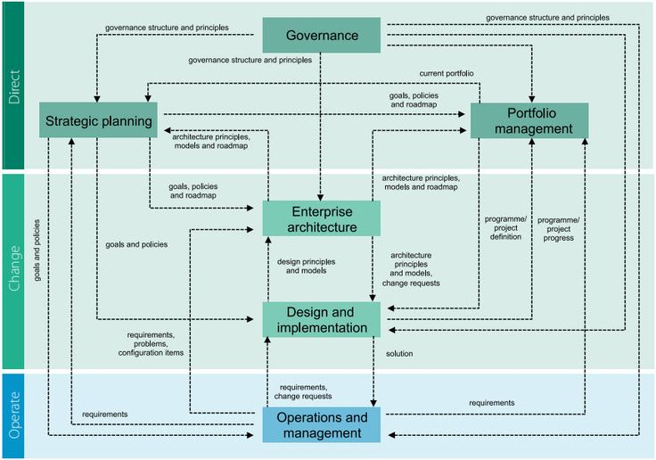 Process chain in model detail COBIT, PRINCE2, ITIL & TOGAF