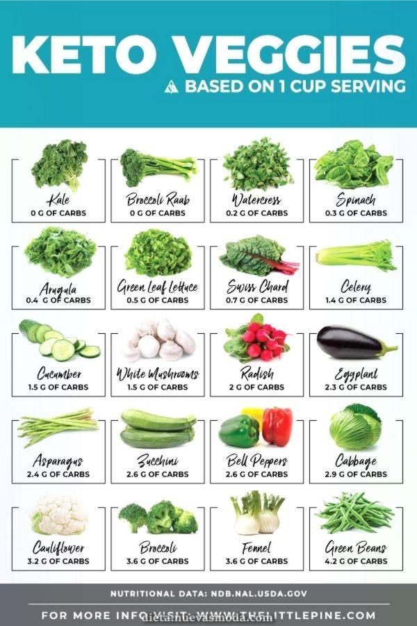 Lo Mejor Tabla De Verduras Keto Con Recuentos Netos De Carbohidratos De Las Mejores Verdu Keto Diet Vegetables Keto Diet For Beginners Ketogenic Diet Meal Plan