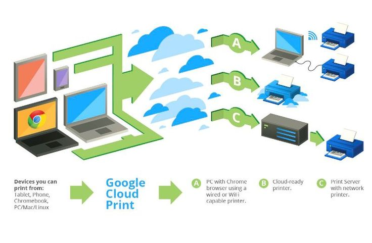 Info Tentang Google Terbaru: Google Cloud Print Untuk Windows  Google pada hari Senin telah mengumumkan peluncuran Google Cloud Print untuk Windows, agar memudahkan Anda menggunakan layanan dari mana saja dalam sistem operasi Windows. Sebelum dirilis Google Cloud Print untuk Windows, untuk menggunakan Cloud Print pada Windows Anda harus