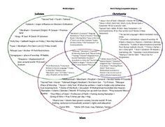 judaism christianity islam monotheistic 3 circle venn diagram rh pinterest com islam christianity judaism triple venn diagram compare islam christianity and