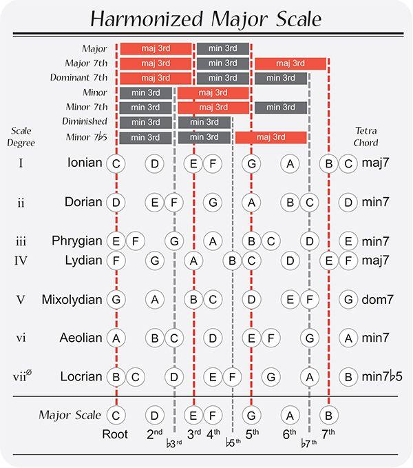 Clases de Guitarra: Pablo Bartolomeo: Escalas Modales, estructuras de acordes e intervalos.