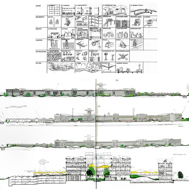 Riconversione Lingotto, Renzo Piano, 1984, Torino. Ordinata polifunzionalità: magazzini industriali in basso, seguono laboratori, uffici e residenze in alto.