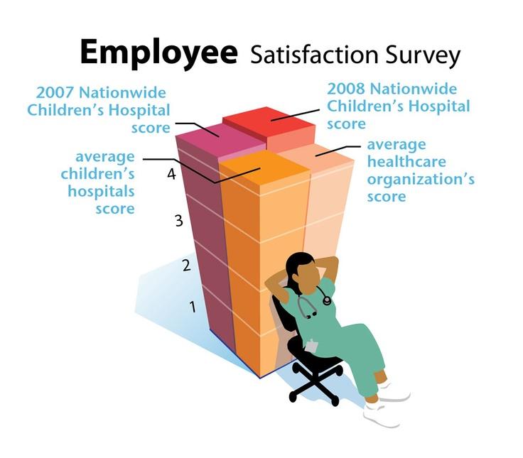 25+ melhores ideias de Inquérito de satisfação do empregado no - satisfaction survey