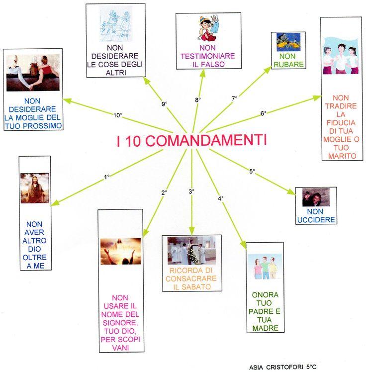 Mappa religione: Dieci comandamenti