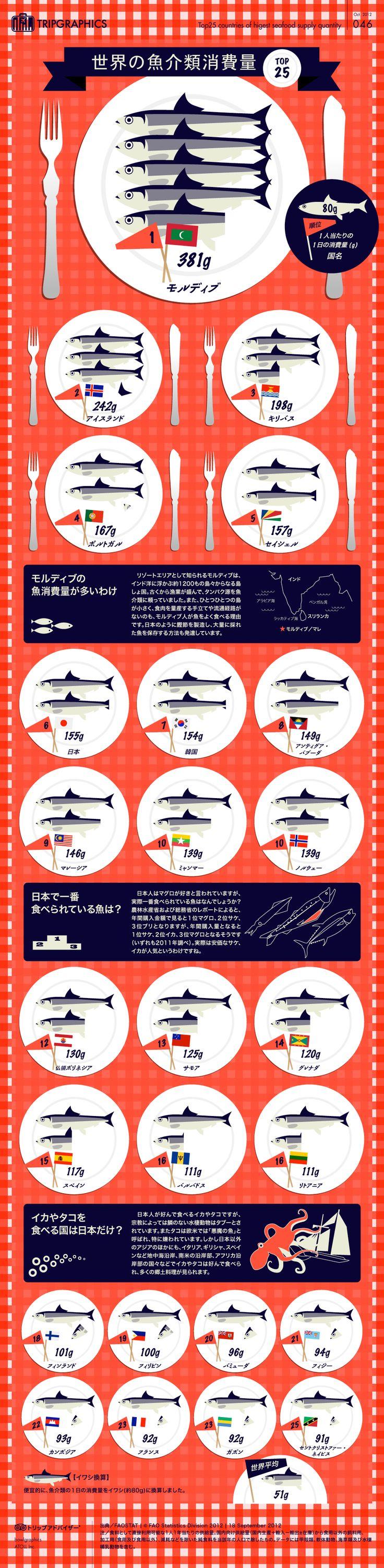 世界の魚介消費量 トリップアドバイザーのインフォグラフィックスで世界の旅が見える