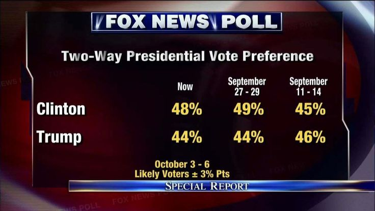 Fox News Poll: Clinton edges Trump by two points one month ahead of election | Fox News