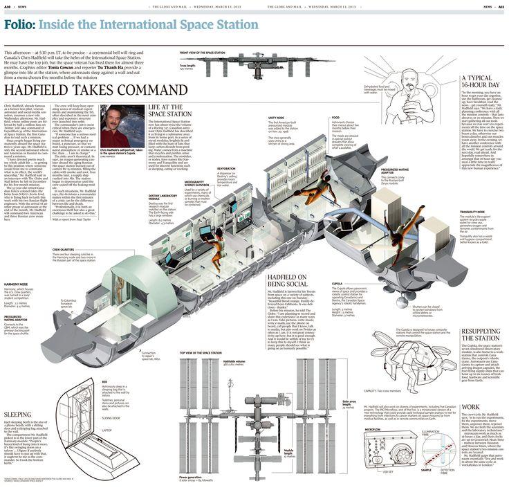 Ponad 25 najlepszych pomysłów na temat: International Space ...