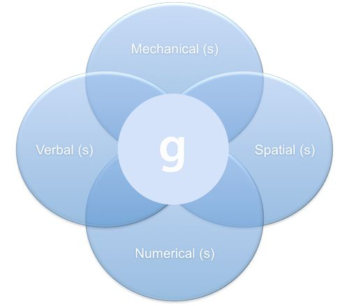 the theories on intelligence Summary: emotional intelligence (eq) is defined as the ability to identify, assess, and control one's own emotions, the emotions of others, and that of groups originators: many, including howard gardner (1983) and daniel goleman (1995), in a popular 1995 book entitled emotional intelligence and.