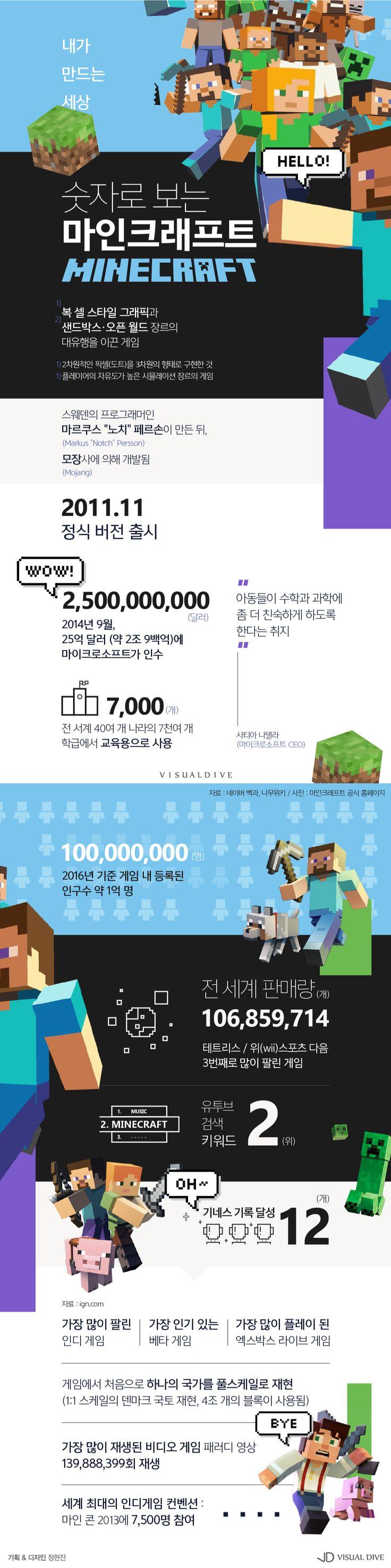 """""""내가 만드는 세상"""" 마인크래프트, 인디 게임의 혁명을 일으키다 [인포그래픽] #mine / #Infographic ⓒ 비주얼다이브 무단 복사·전재·재배포 금지"""