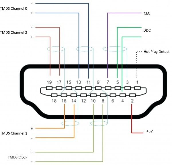 Hdmi Cable Wiring Color in 2020 | Hdmi, Vga connector, Ethernet wiringPinterest