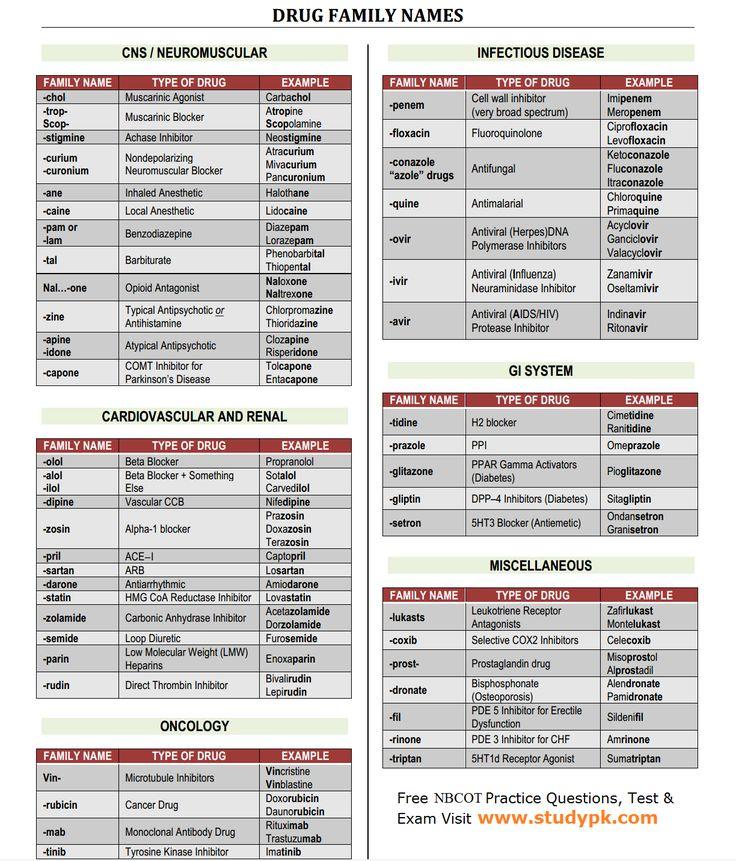 NBCOT Pharma Cheat Sheet Common Drug Family Name