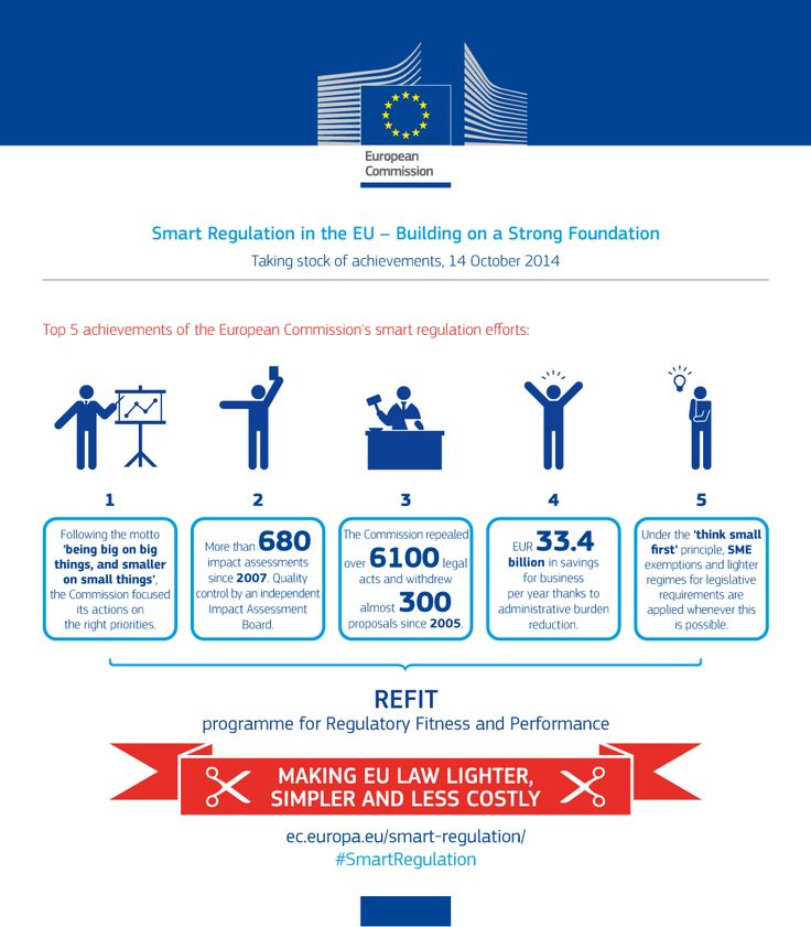 Top 5 achievements of the European Commission's smart regulation efforts as of October 2014 http://europa.eu/!MC47Kw #SmartRegulation