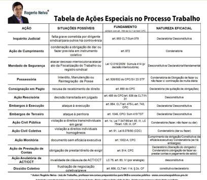 Tabela de Ações Especiais no Processo do Trabalho  exame da oab 2a fase trabalho concursos públicos como se preparar como passar