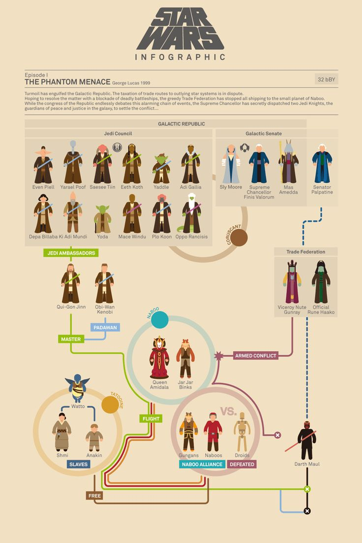 The Phantom Menace infographic