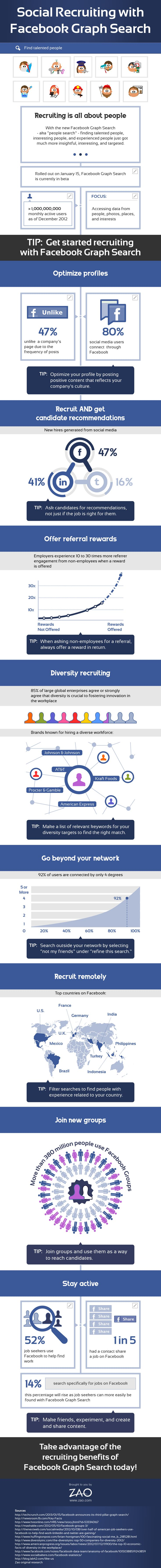Social Recruiting with Facebook Graph Search. 47 percent of new hires through social media are referred through Facebook, which puts the social network ahead of LinkedIn and Twitter as a recruitment platform. Amazing!
