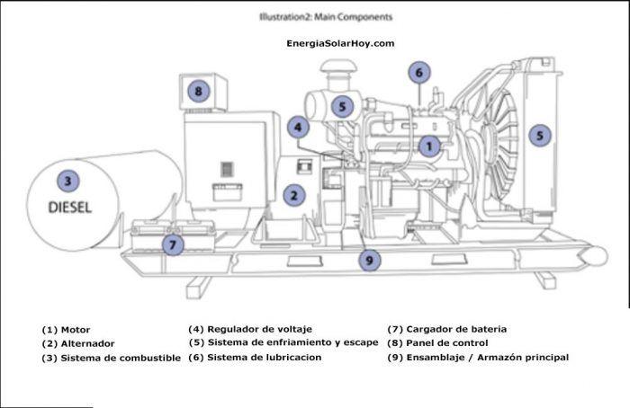Pin En Generadores Electricos