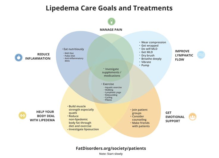 Lipedema And Diet Related Keywords & Suggestions - Lipedema