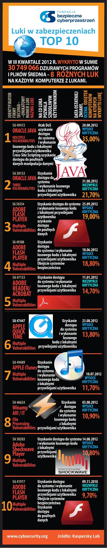 """LUKI W ZABEZPIECZENIACH - TOP 10.  """"DZIURAWE PROGRAMY"""""""