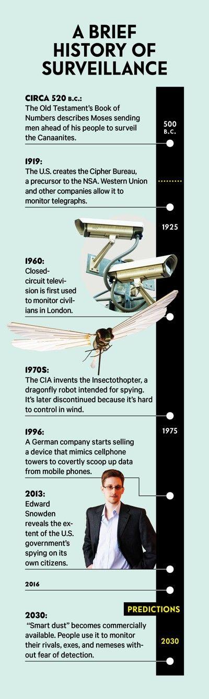 A Brief History of Surveillance