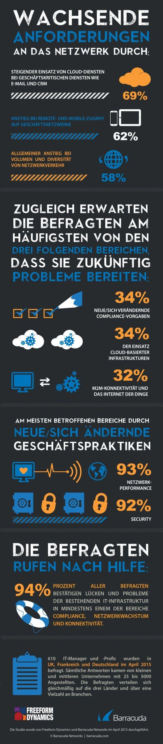 #Cloud & #Mobile belasten die IT-Infrastruktur bei zwei Drittel der Unternehmen in Europa