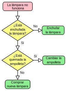 Diagrama de flujo - Wikipedia, la enciclopedia libre