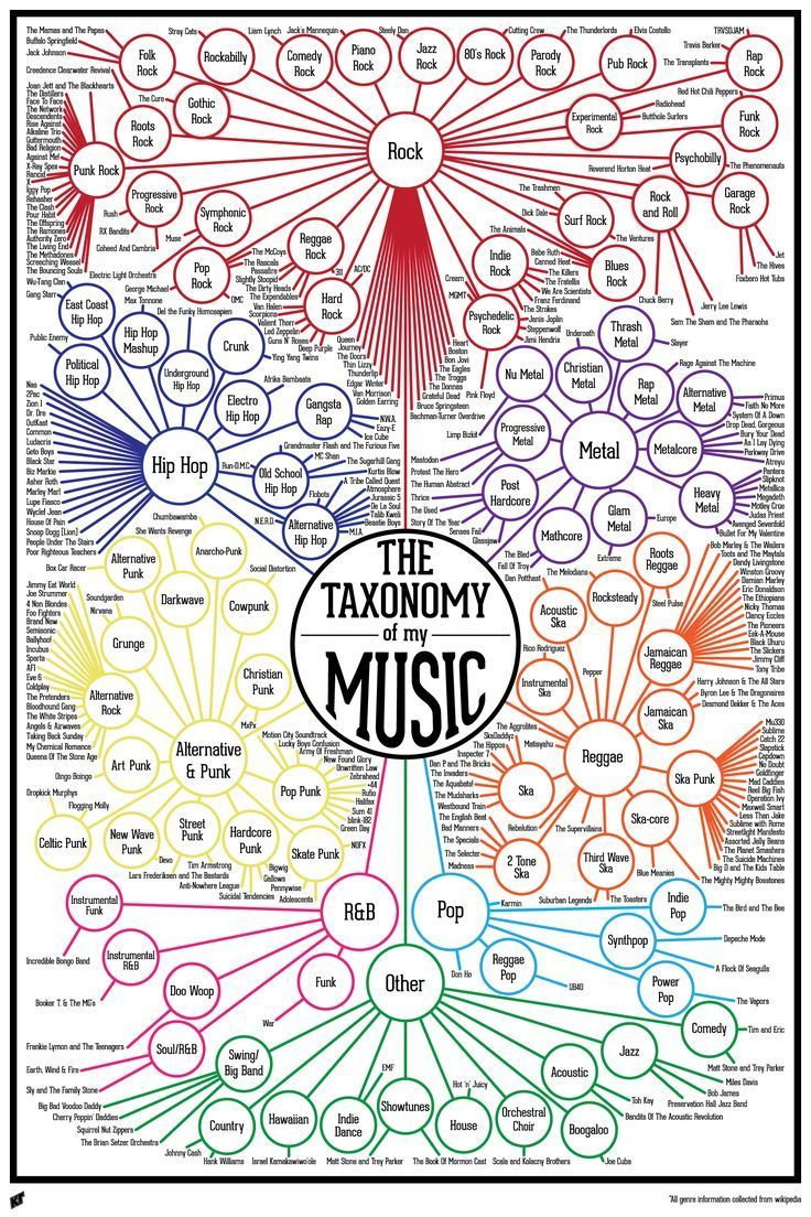 music infographic - Google Search