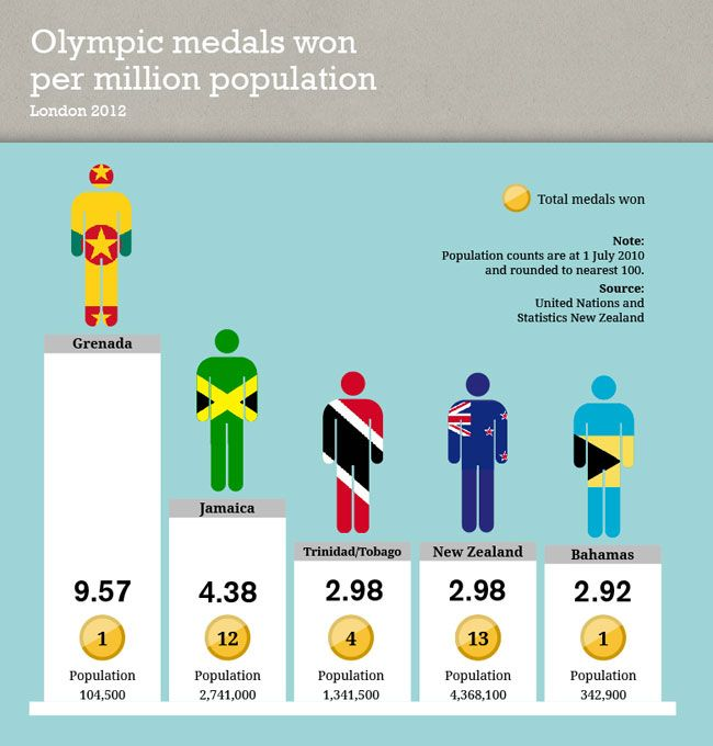 Olympic medals won per million population, London 2012. Published July 2013.