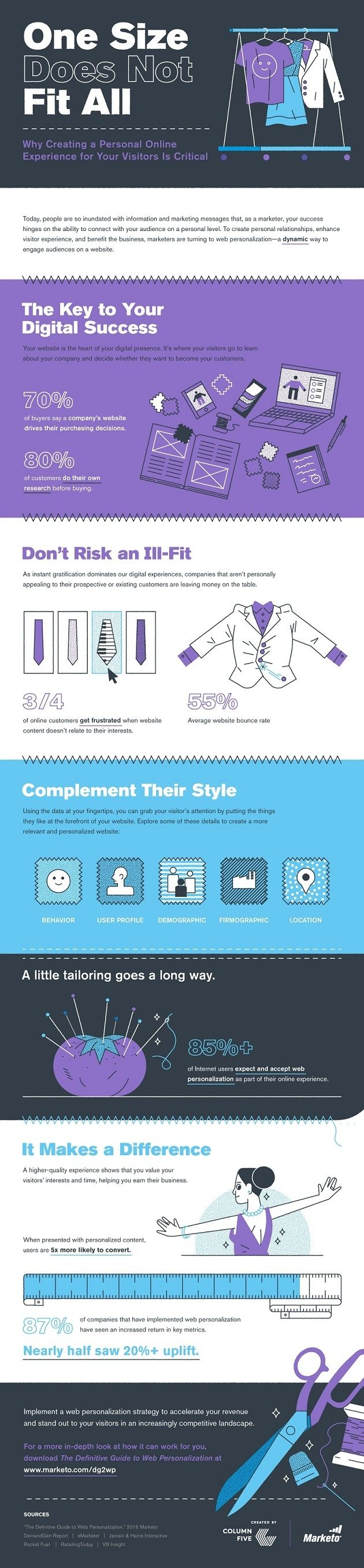 160723-one-size-fits-all-personalization-infographic-preview.jpg 630×2.715 pixels
