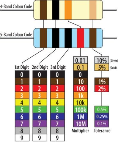 37 best Resistors images on Pinterest Electronics projects - resistor color code chart