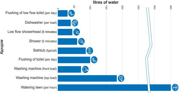 water use in CA - Google Search | Water Use in CA | Pinterest ...