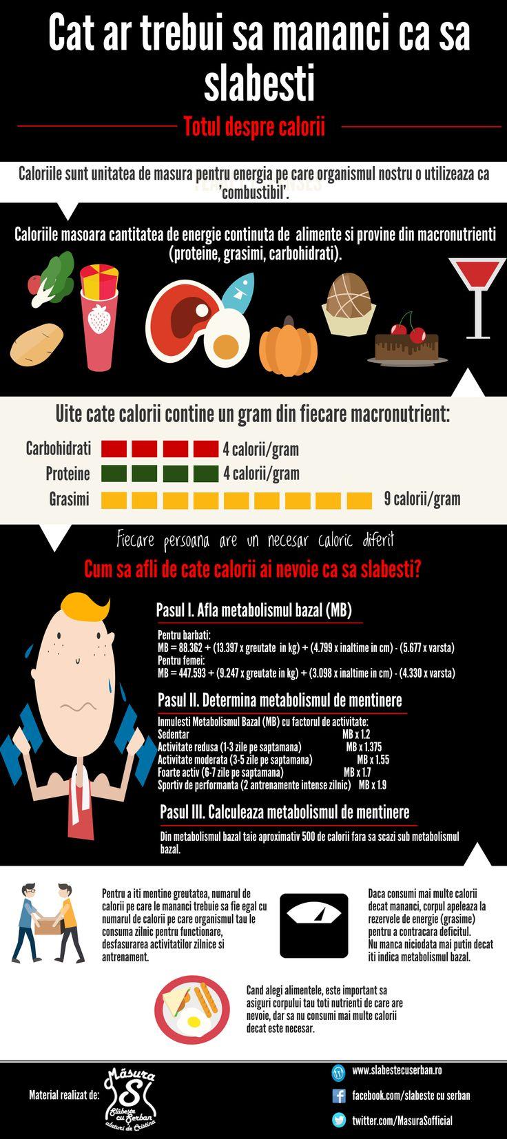Cat trebuie sa mananci ca sa slabesti: Totul despre calorii