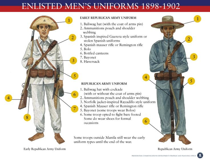 Enlisted Men's Uniform - parts