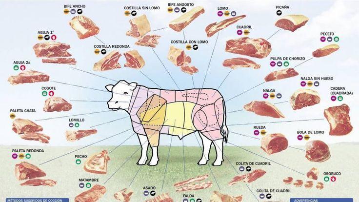 Nombres de cortes de carne vacuno en Argentina, Chile, EEUU y España - LOCOS X LA PARRILLA