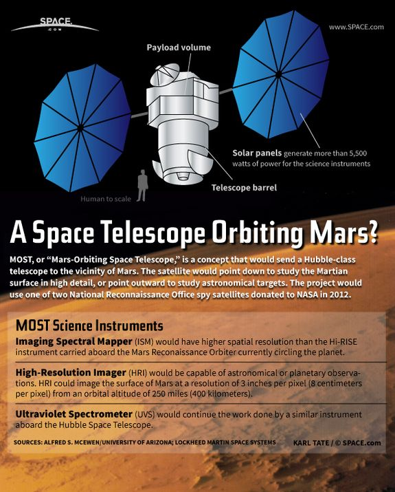 A Space Telescope Around Mars? How Old Spy Satellite Tech Could Do It (Infographic) by Karl Tate, SPACE.com Infographics Artist | May 15, 2013