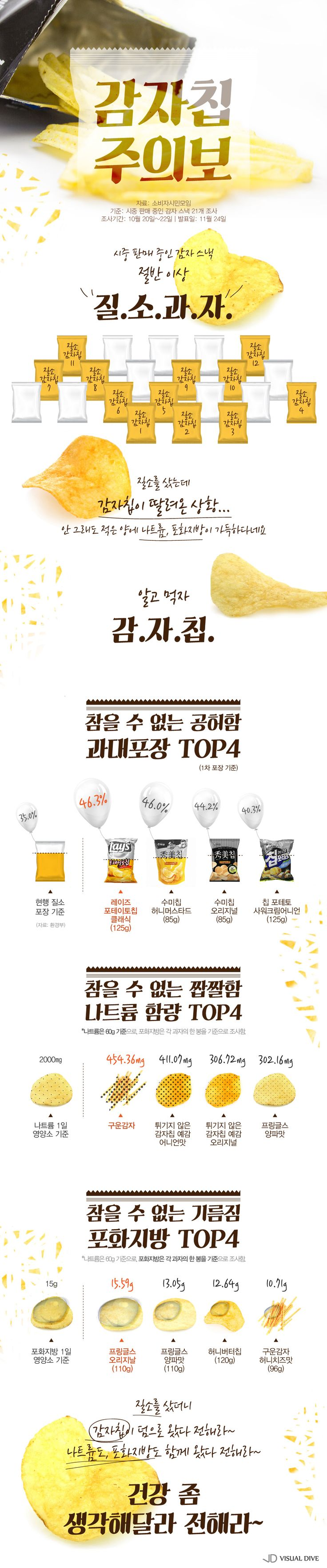 과대포장 여전한 감자칩…포화지방도 가득 [인포그래픽] #Snack / #Infographic ⓒ 비주얼다이브 무단 복사·전재·재배포 금지
