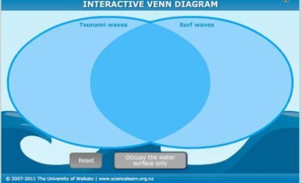 STUDENT ACTIVITY: Similarities and differences: tsunamis and surf waves -  In this activity, students use an interactive or paper-based Venn diagram to illustrate the key similarities and differences between tsunami waves and surf waves.