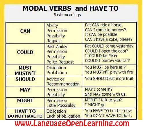 Modal Verbs In English Grammar Can Be Quite Frustrating