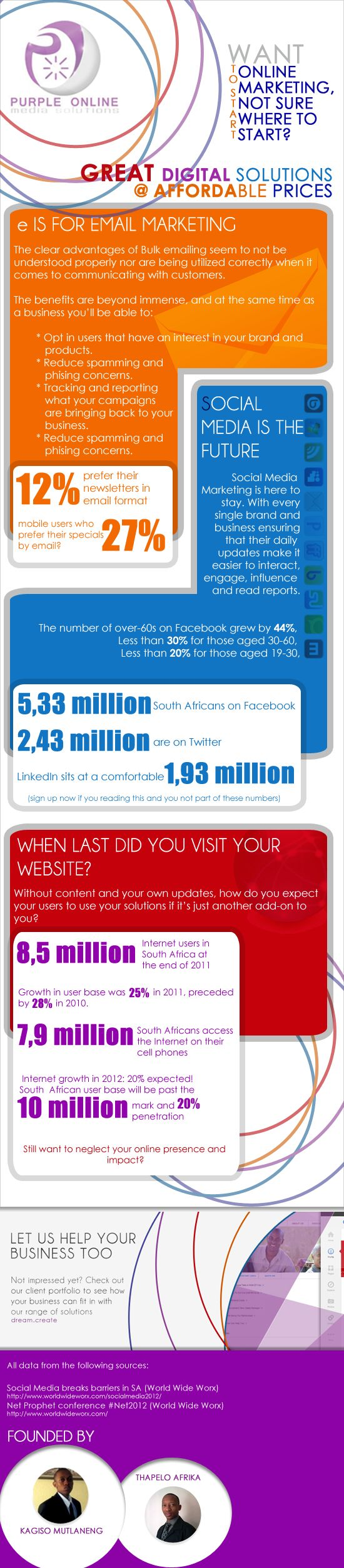 Our 2012/2013 Inforgraph to update our clients and potential clients on what they can expect with the South African online market.