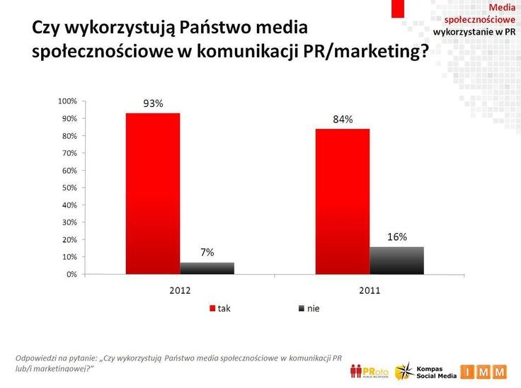 W drugiej edycji badania Instytutu Monitorowania Mediów przy współpracy z PRoto większość badanych (93 proc.) zadeklarowała włączenie mediów społecznościowych do komunikacji marketingowej. Widoczny jest więc wzrost w stosunku do 2011 roku. Które marki obecne na Facebooku lubicie najbardziej?