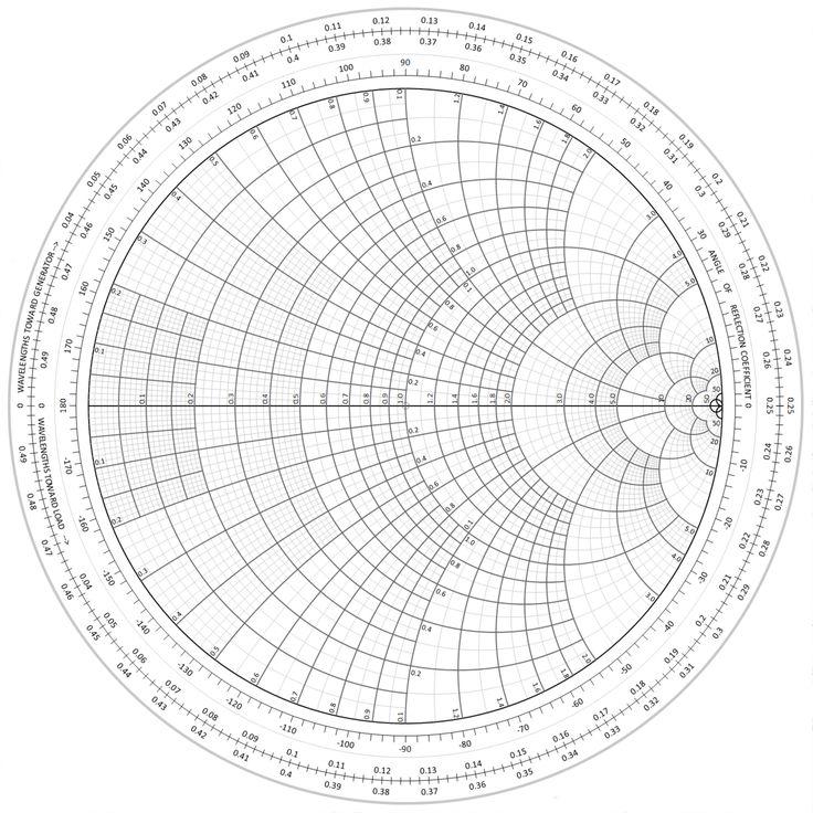 Best 25+ Smith chart ideas on Pinterest Daniel smith art, Color - polar graph paper