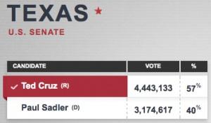 Texas Election Results 2012: Ted Cruz Wins as Texas' First Hispanic US Senator