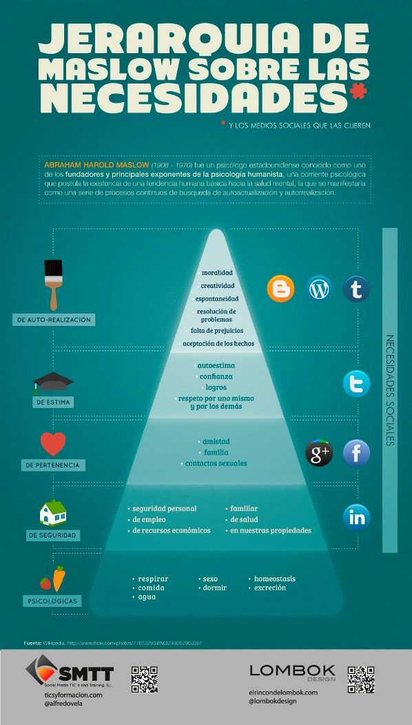 Jerarquia de Maslow aplicada a Redes Sociales.