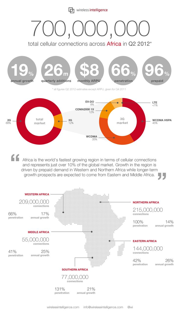 Wireless Intelligence: Dashboard, Africa 2012  World's fastest growing region — with Eastern and Middle Africa still below 50% penetration #infographic #africa #cellular