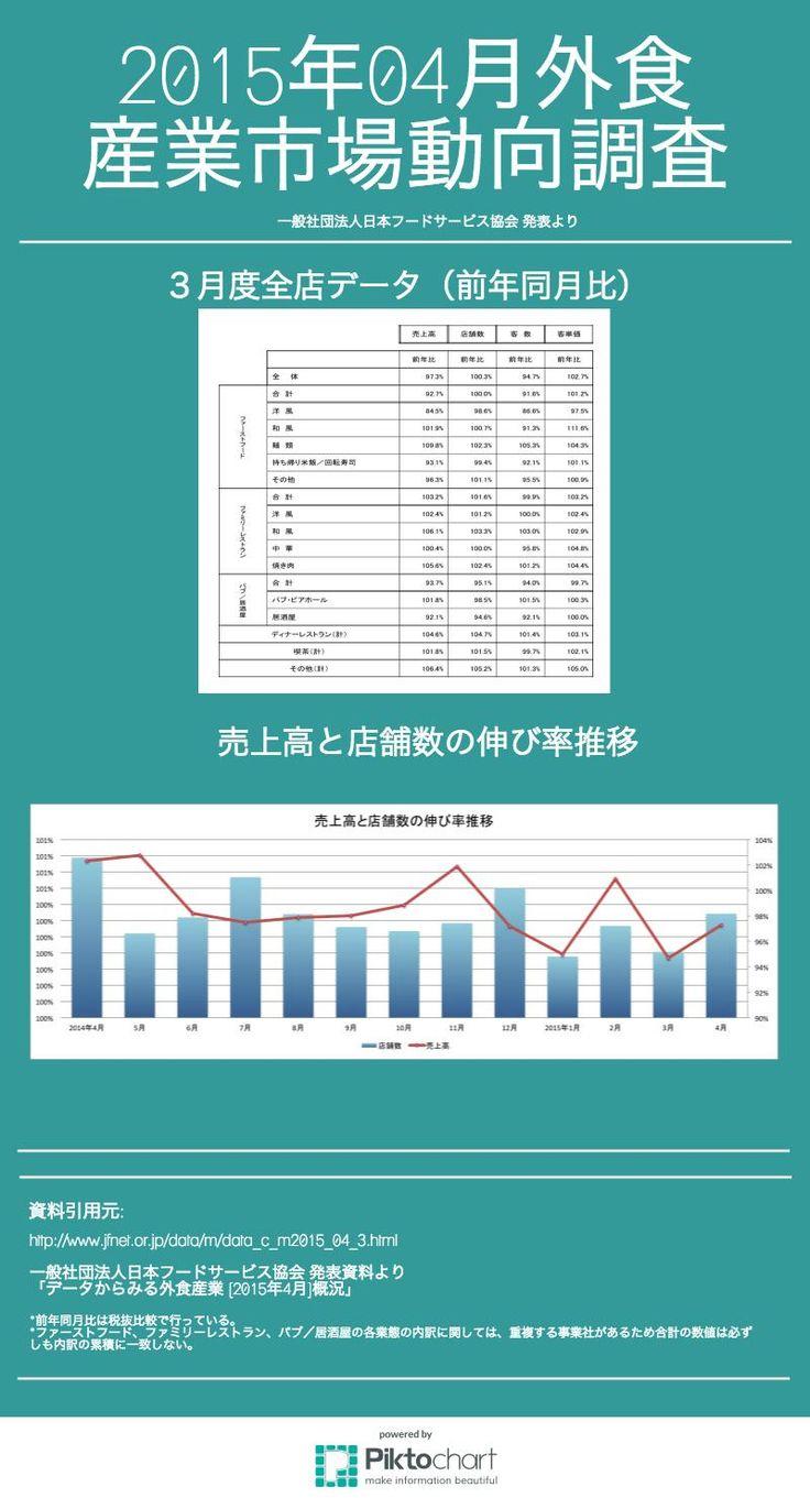 「一般社団法人日本フードサービス協会」から2015年4月の市場動向調査が発表されました(平成27年5月25日発表)。 ファミリーレストランでは客数が前年を下回るものの、客単価が向上したことから売上は好調になっています。   ファーストフード業態の全体売上は92.7%と前年を下回りました。 洋風では異物混入問題等の影響が残り、売上は84.5%と大きくマイナスとなっています。 一方で和風は、引き続き客数が減少しているが客単価の上昇で売上は101.9%。麺類については、新メニューと店舗増で客数・客単価ともに伸び、売上は109.8%と好調でした。持ち帰り米飯・回転寿司は、今年の花見需要が3月に傾き4月前半の雨天・低温も影響して、売上はマイナスに。   ファミリーレストラン業態では全体売上は103.2%。24カ月連続で前年を上回る結果となりました。ただし、「中華」では営業時間短縮等の影響があり、客数が前年を下回っています。