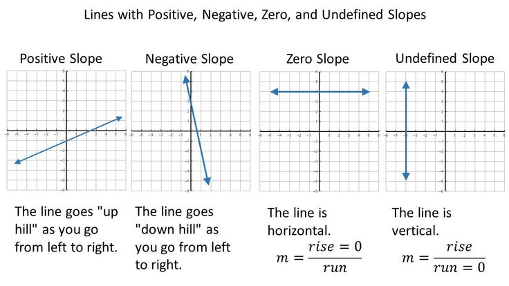 Image result for undefined slope | Slopes, Positivity ...