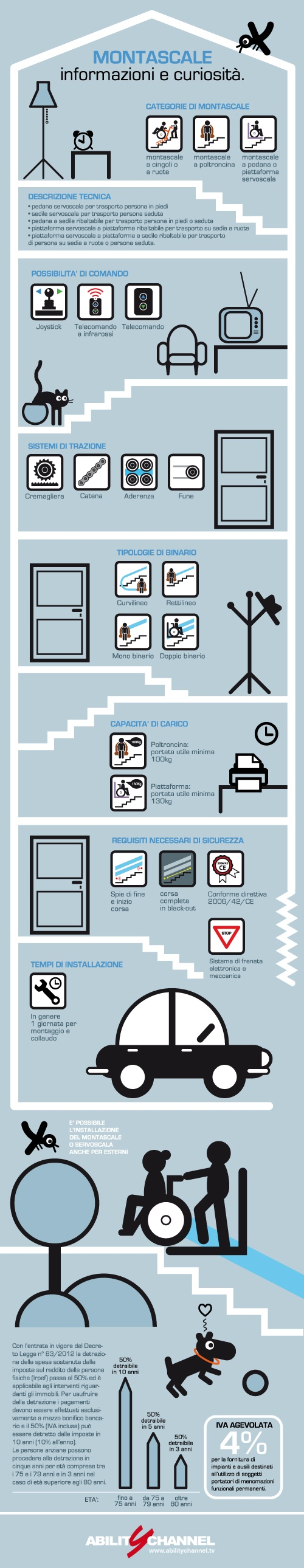 A useful infographic to understand how to navigate the difficult landscape of the interior stair, this guide explains the different types of stairlifts variete that exist, functions and costs tax deductible. Happy reading