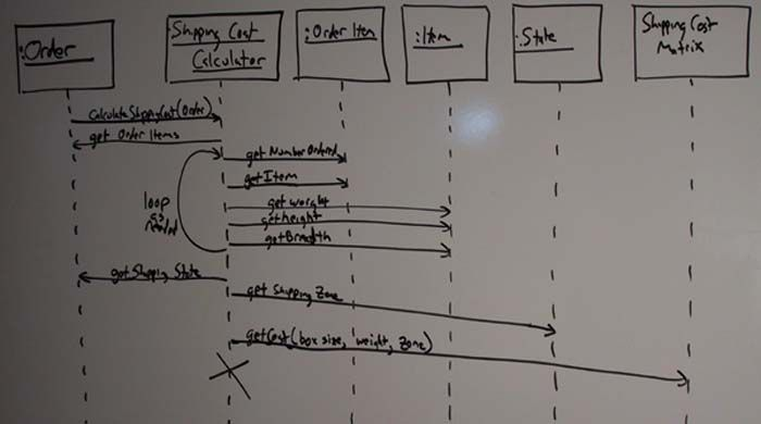 Sequence diagram for shipping charges