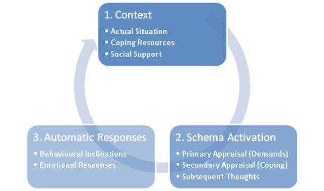 a personal theory of cognitive behavioral therapy Cognitive-behavioral therapy boundless cognitive therapy  the previously created information theory,  using beck's model of cognitive behavioral therapy,.