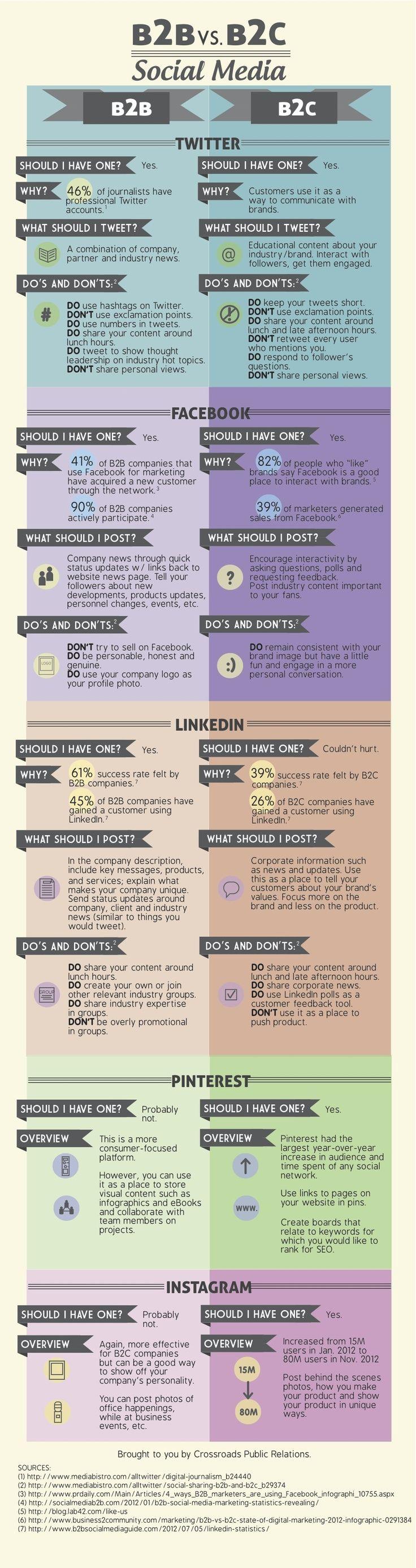 B2B and B2C Social media tips.